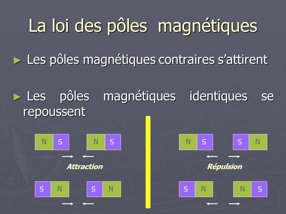 La loi des pôles magnétiques