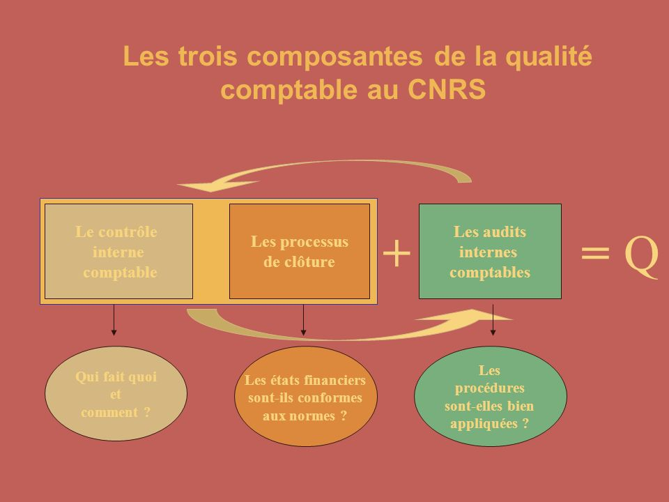 + = Q Les trois composantes de la qualité comptable au CNRS