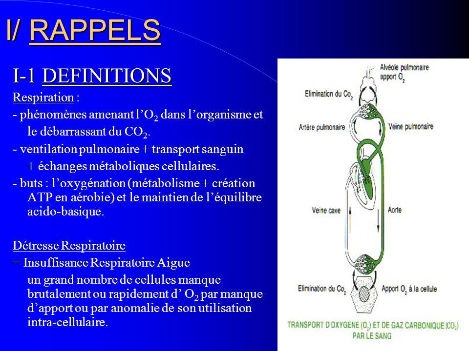 I/ RAPPELS I-1 DEFINITIONS Respiration :