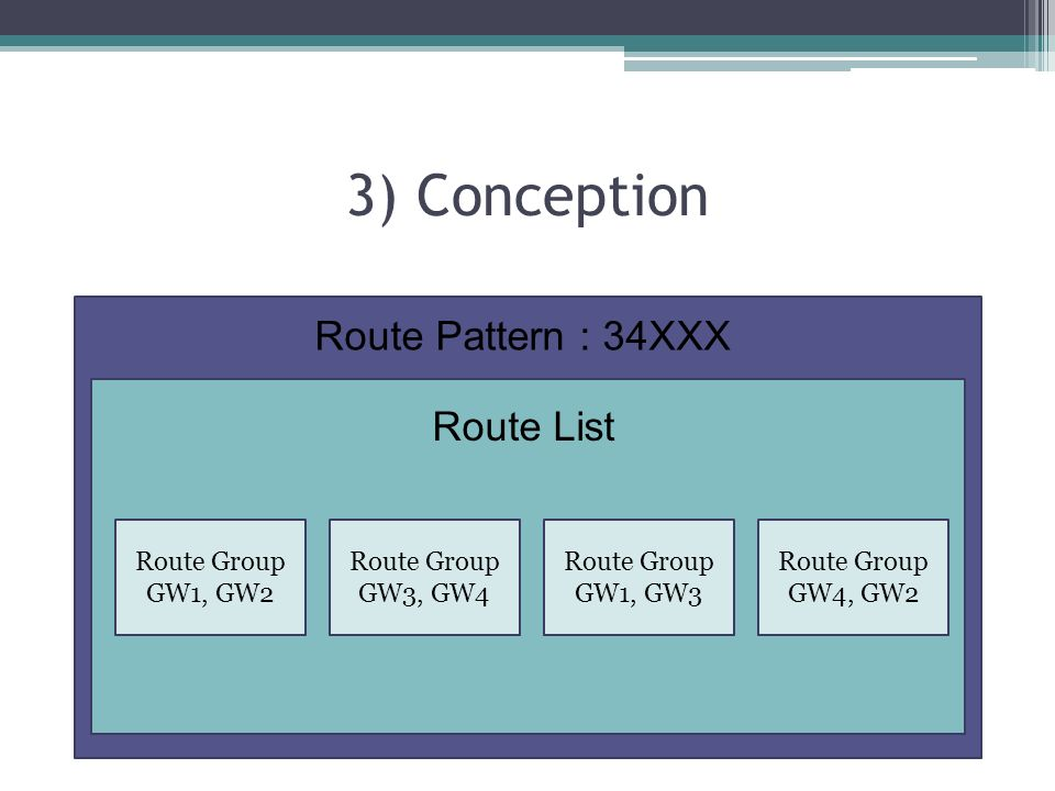3) Conception Route Pattern : 34XXX Route List Route Group GW1, GW2