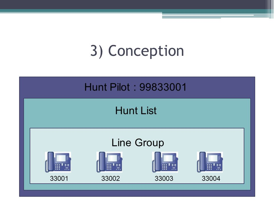 3) Conception Hunt Pilot : 99833001 Hunt List Line Group 33001 33002