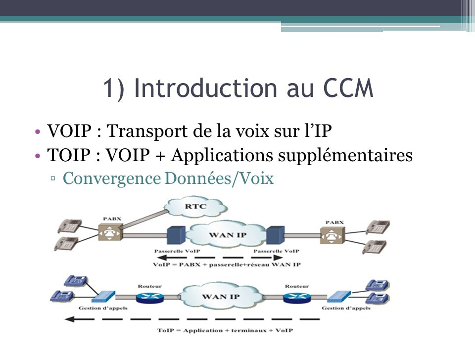 1) Introduction au CCM VOIP : Transport de la voix sur l'IP