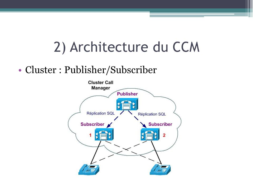 2) Architecture du CCM Cluster : Publisher/Subscriber