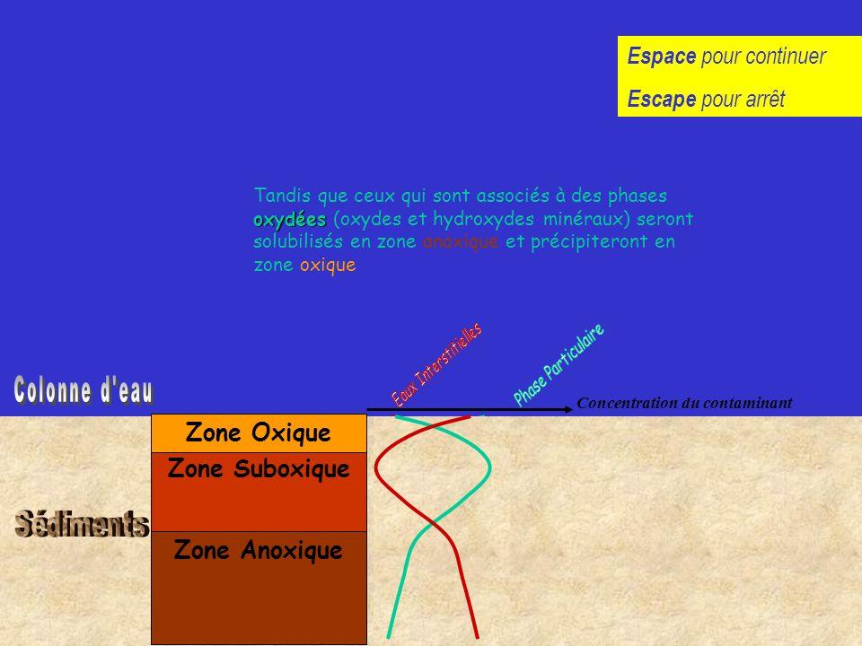 Zone Oxique Zone Suboxique Zone Anoxique