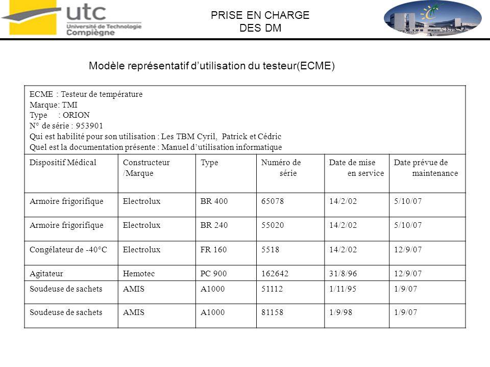 Modèle représentatif d'utilisation du testeur(ECME)