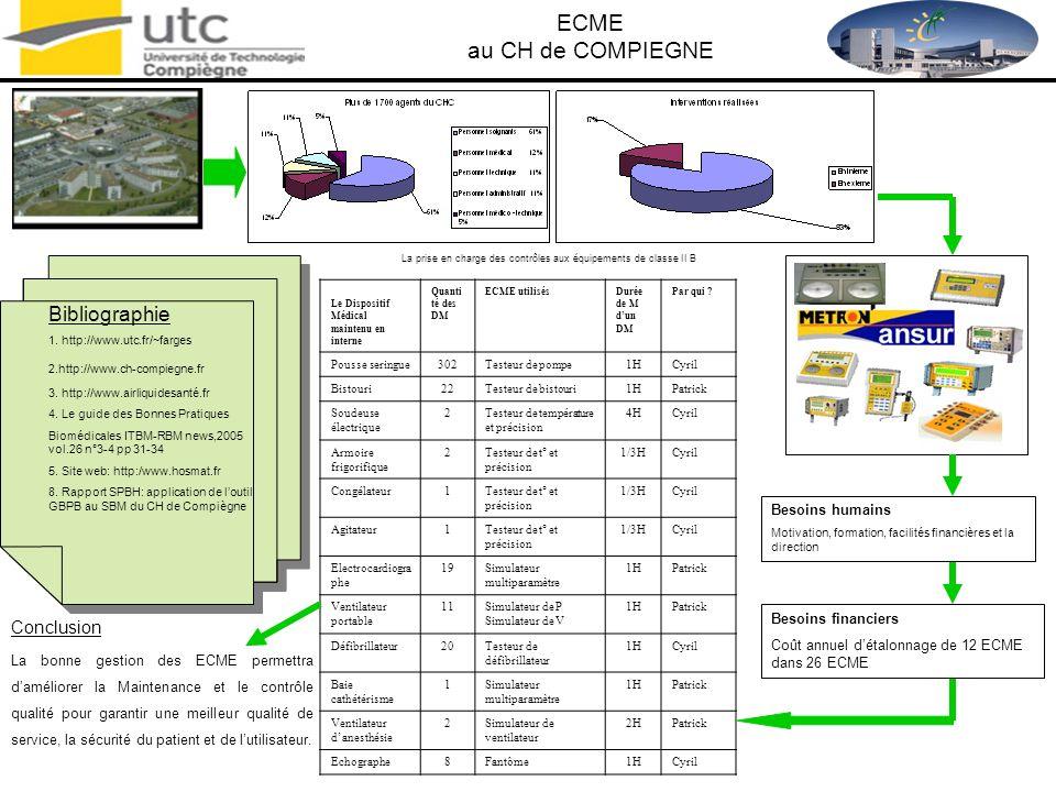 ECME au CH de COMPIEGNE Bibliographie Conclusion Besoins humains