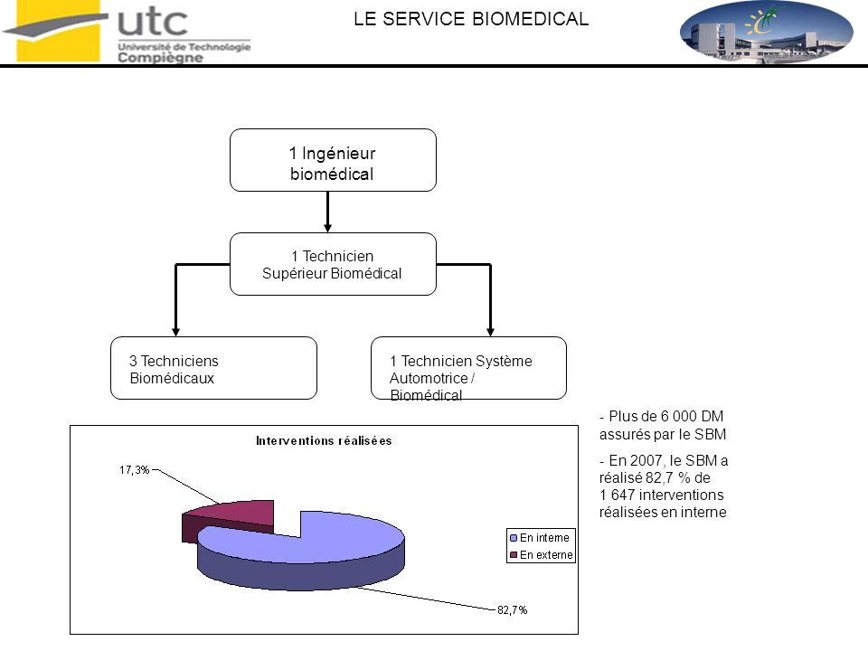 1 Technicien Supérieur Biomédical