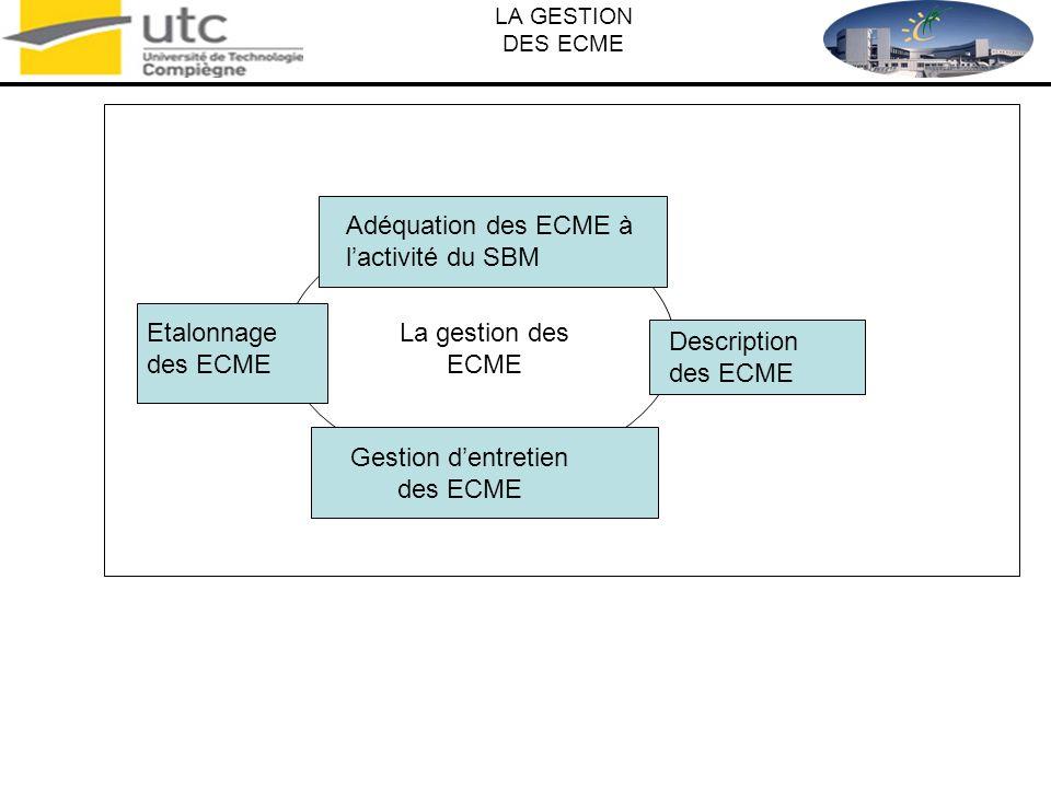 Gestion d'entretien des ECME