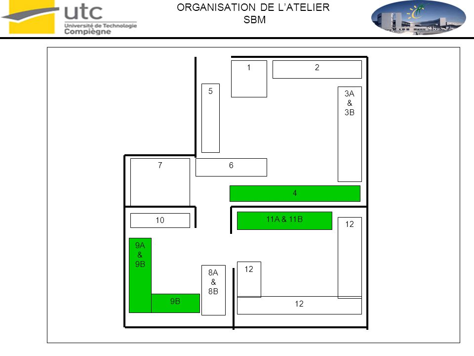 ORGANISATION DE L'ATELIER SBM