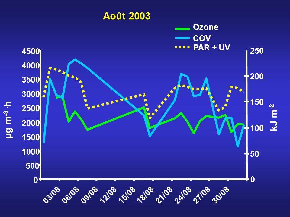 Août 2003 µg m-3 .h kJ m-2 Ozone COV PAR + UV 500 1000 1500 2000 2500