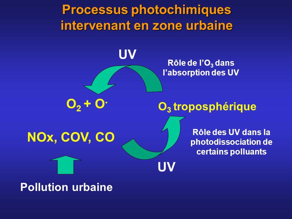 UV Processus photochimiques intervenant en zone urbaine