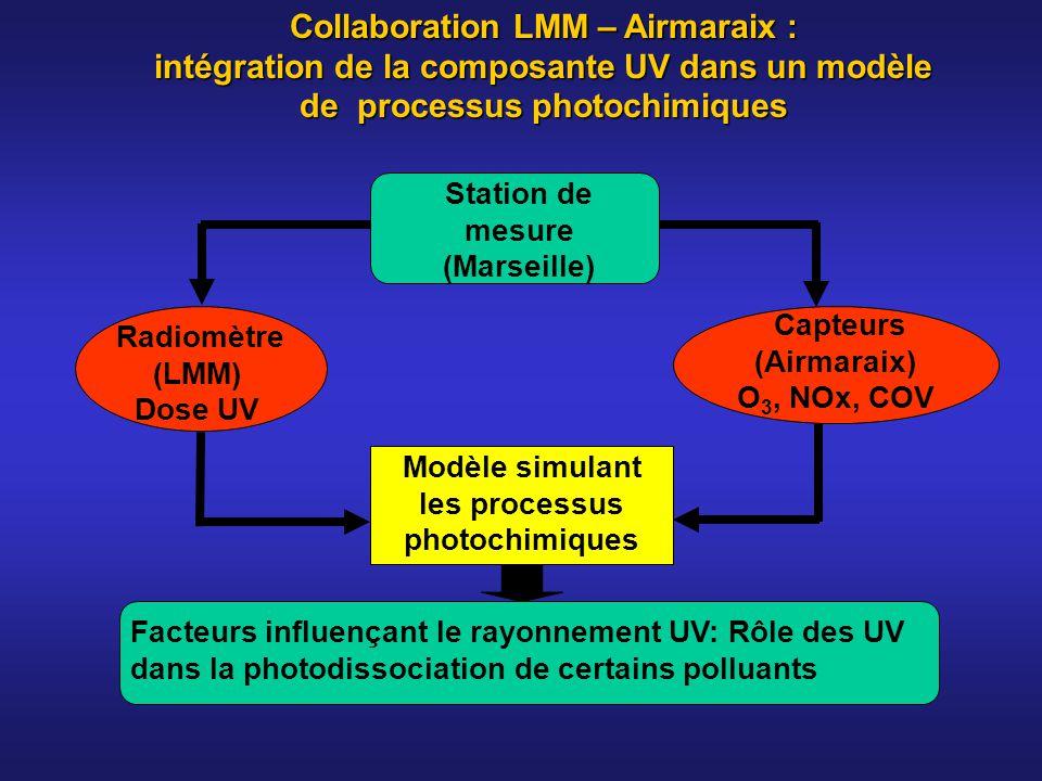 Collaboration LMM – Airmaraix : intégration de la composante UV dans un modèle de processus photochimiques