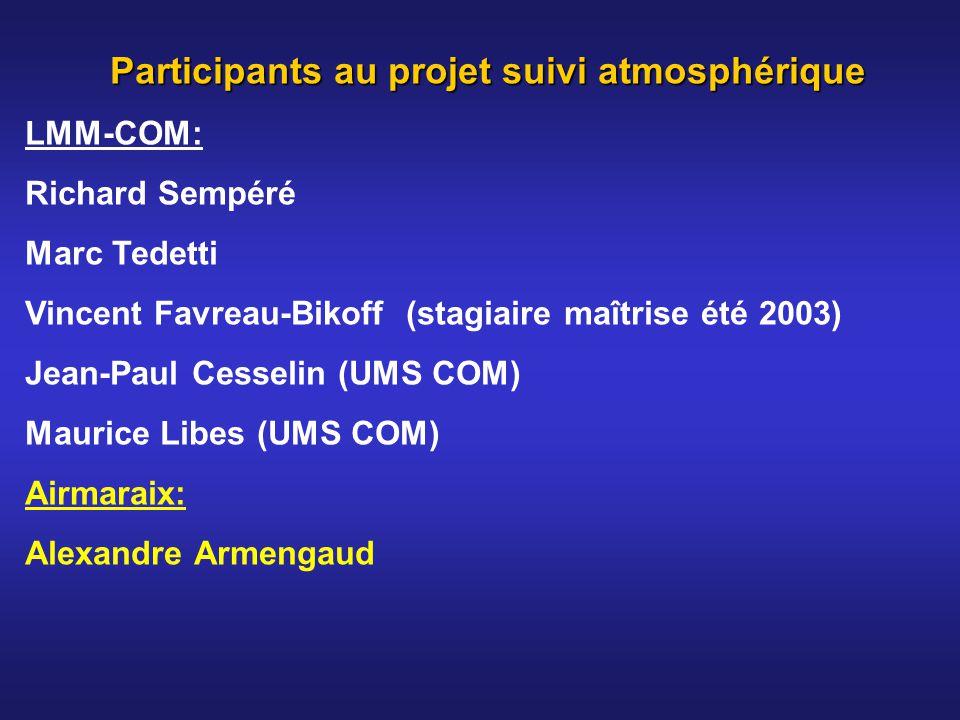 Participants au projet suivi atmosphérique
