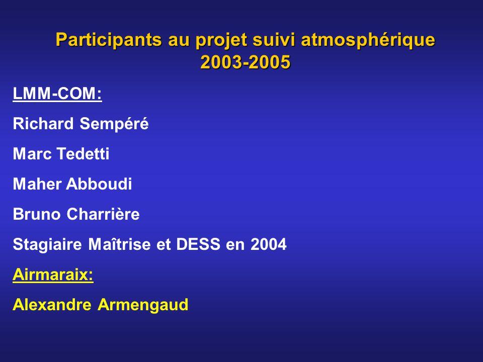 Participants au projet suivi atmosphérique 2003-2005