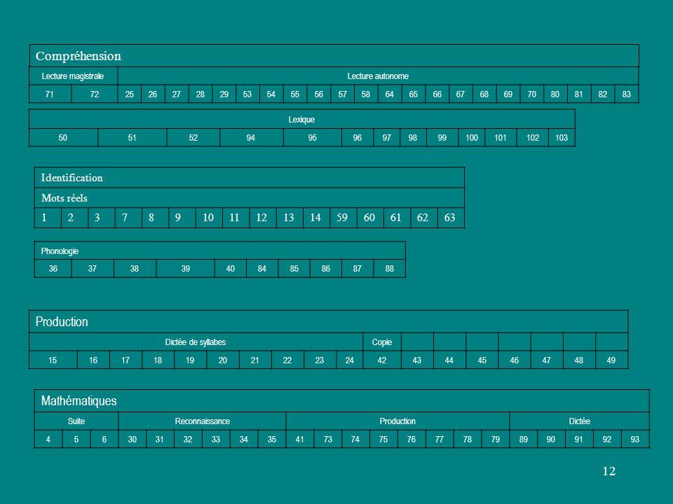 Compréhension Production Mathématiques Identification Mots réels 1 2 3