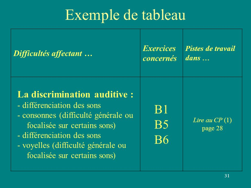 Exemple de tableau B1 B5 B6 La discrimination auditive : Exercices