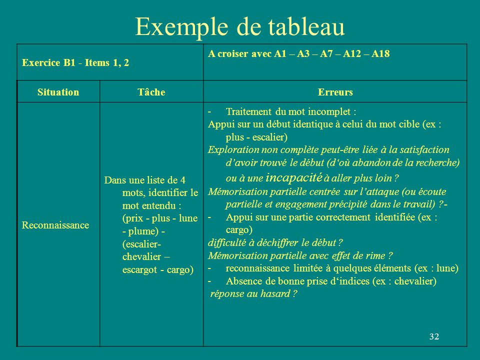 Exemple de tableau Exercice B1 - Items 1, 2