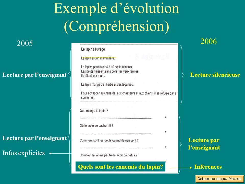 Exemple d'évolution (Compréhension)