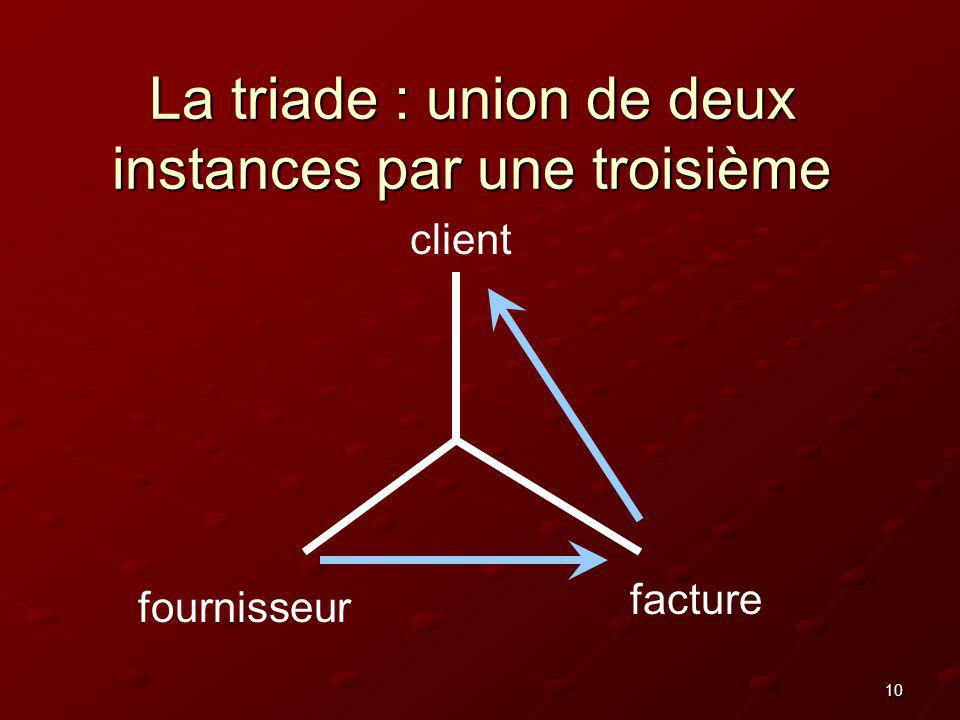 La triade : union de deux instances par une troisième