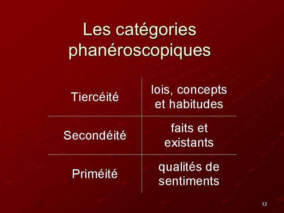 Les catégories phanéroscopiques