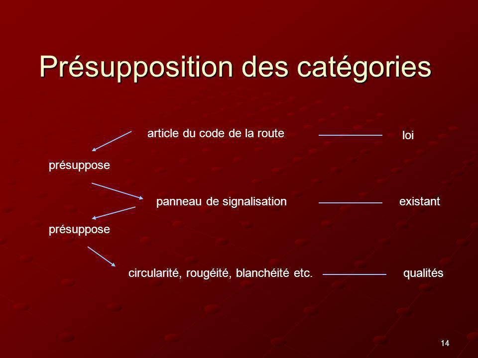 Présupposition des catégories