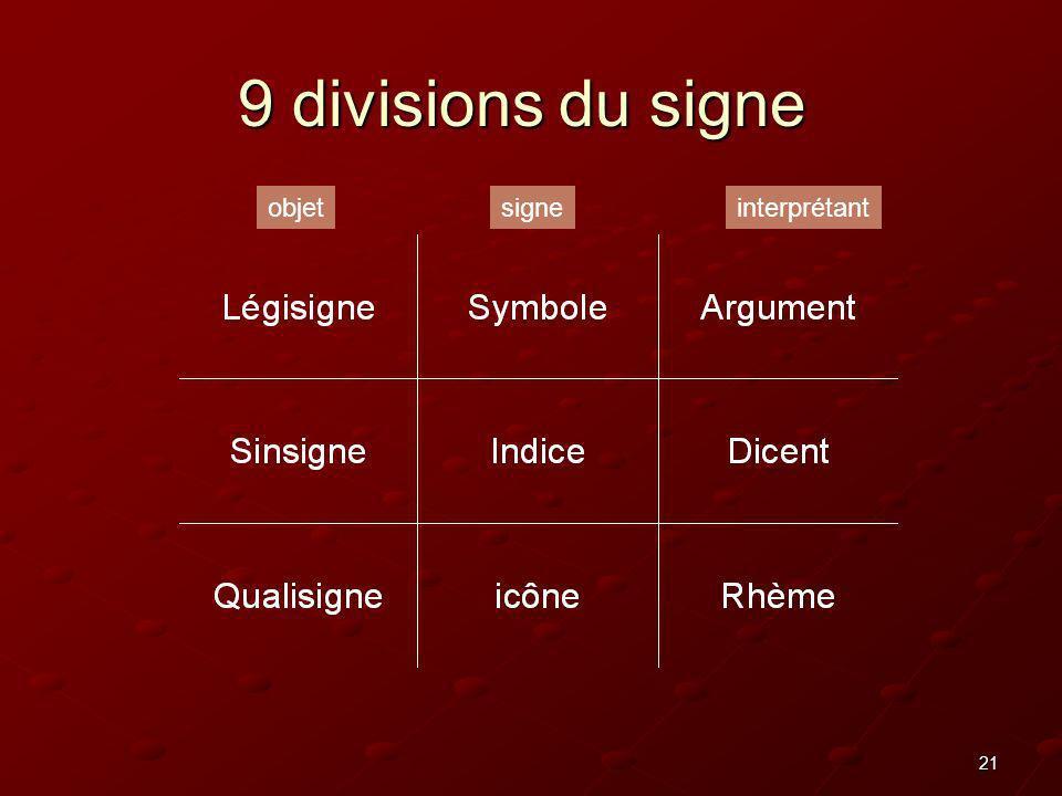 9 divisions du signe objet signe interprétant