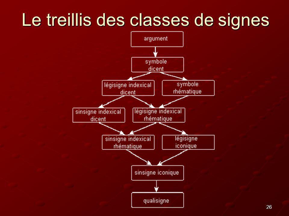 Le treillis des classes de signes