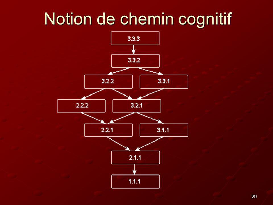 Notion de chemin cognitif