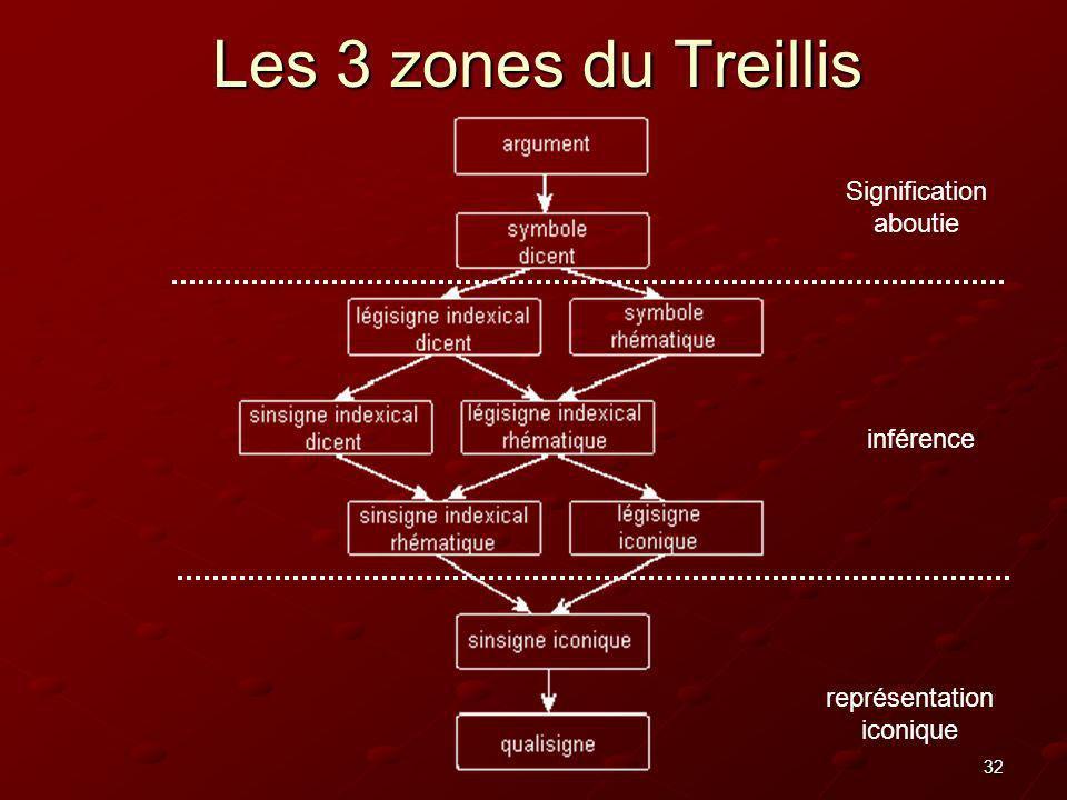 Les 3 zones du Treillis Signification aboutie inférence représentation