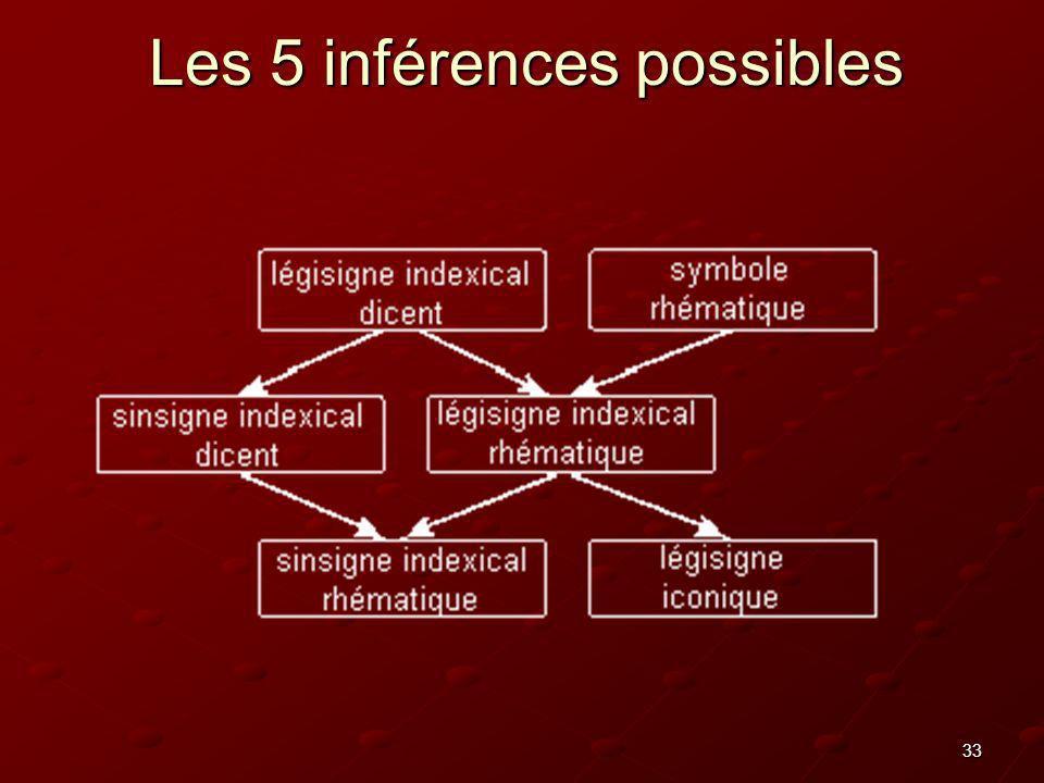 Les 5 inférences possibles