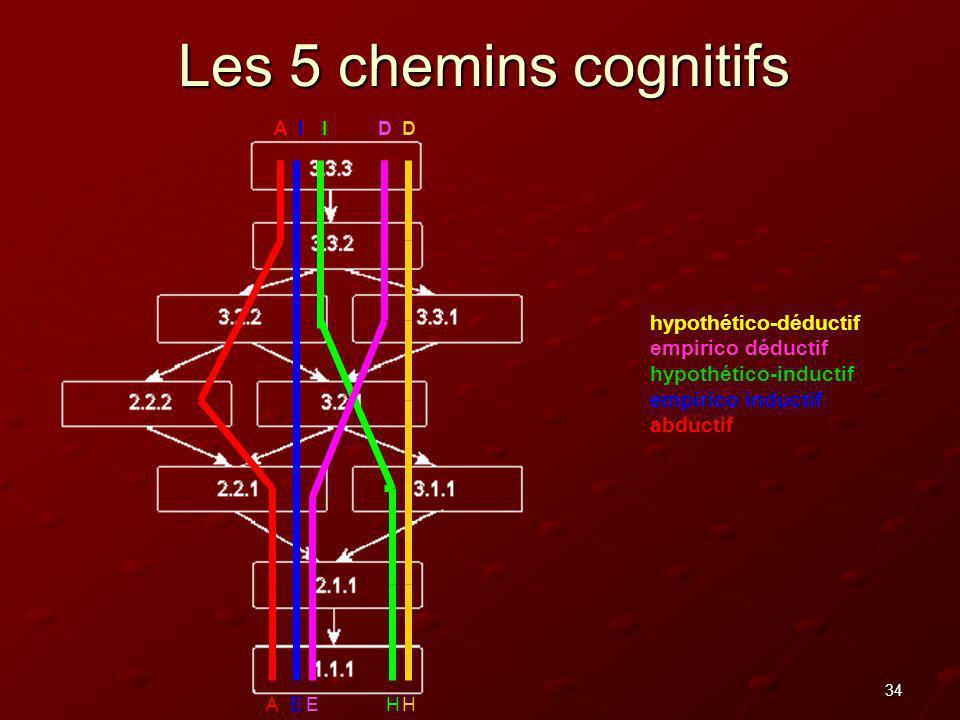 Les 5 chemins cognitifs hypothético-déductif empirico déductif
