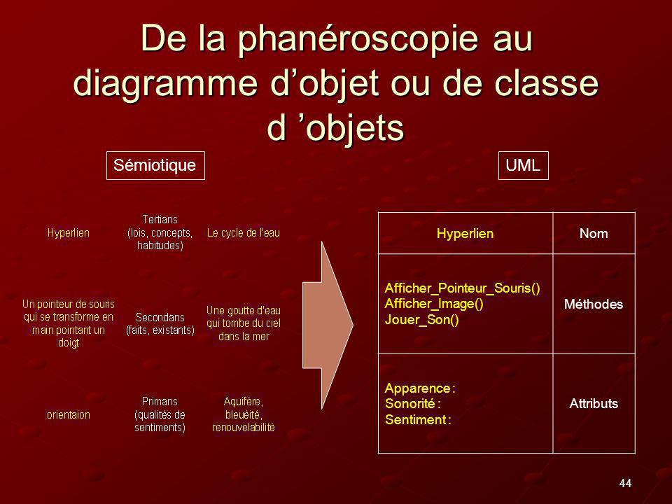 De la phanéroscopie au diagramme d'objet ou de classe d 'objets