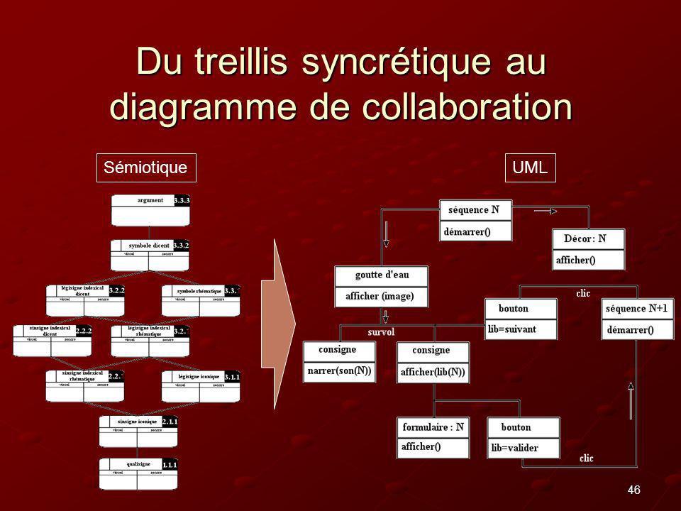Du treillis syncrétique au diagramme de collaboration