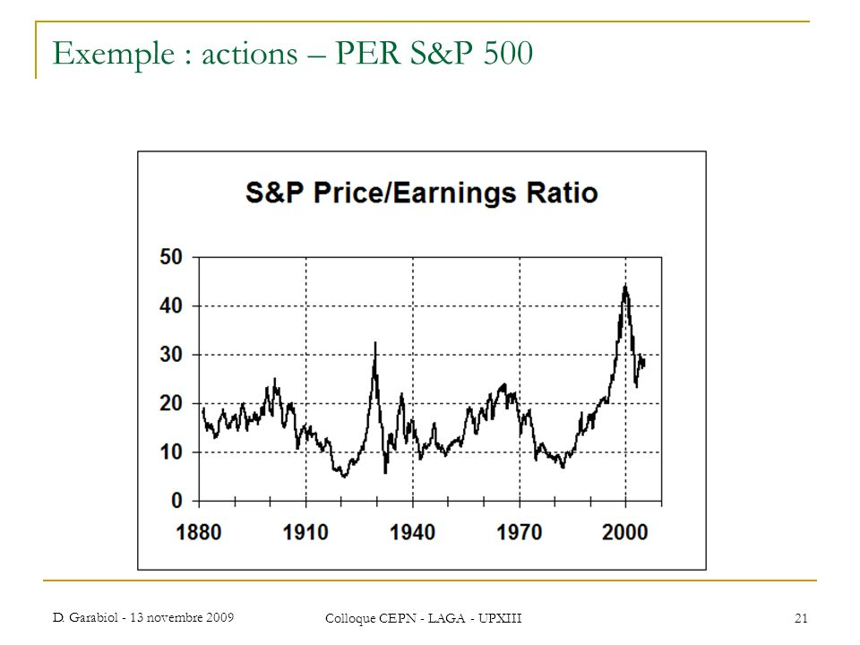 Exemple : actions – PER S&P 500
