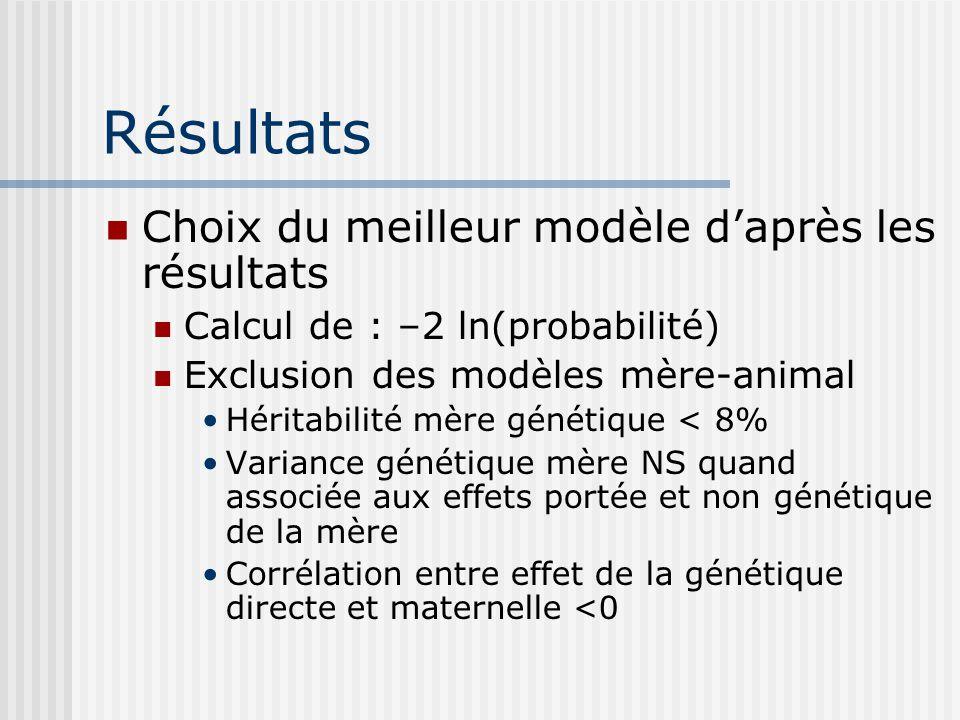 Résultats Choix du meilleur modèle d'après les résultats
