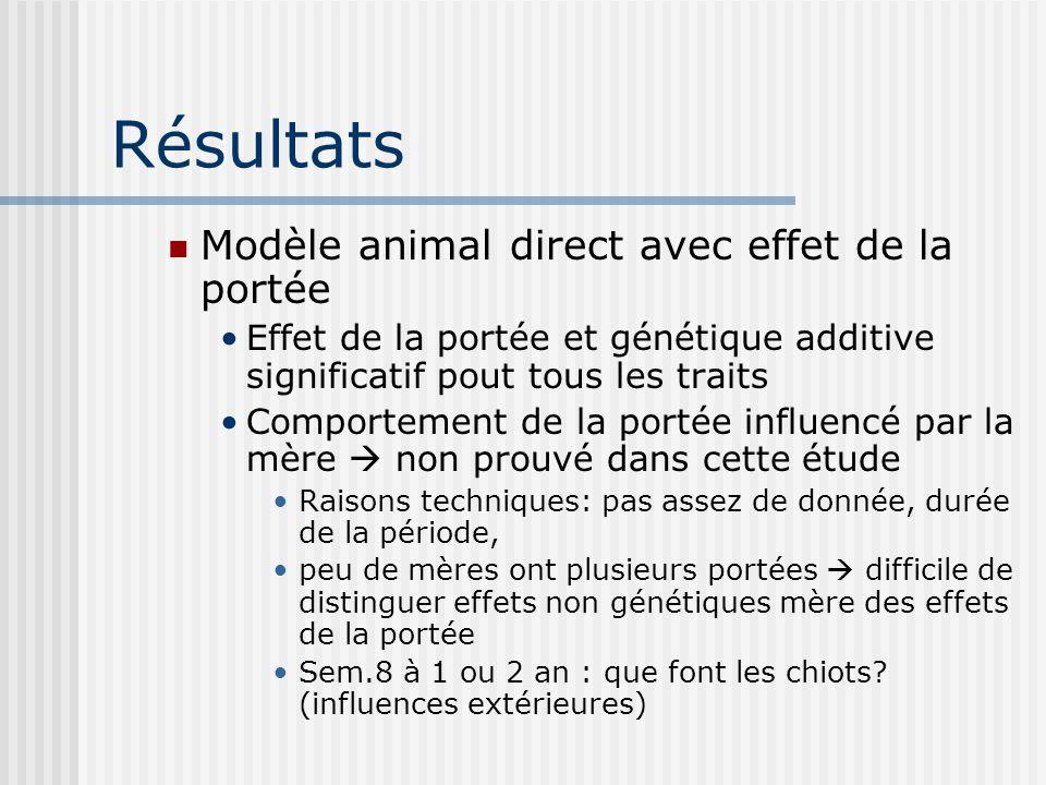 Résultats Modèle animal direct avec effet de la portée