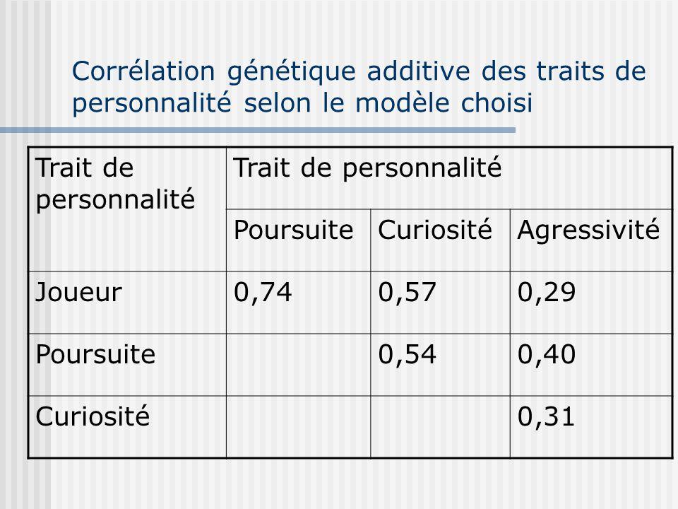 Corrélation génétique additive des traits de personnalité selon le modèle choisi