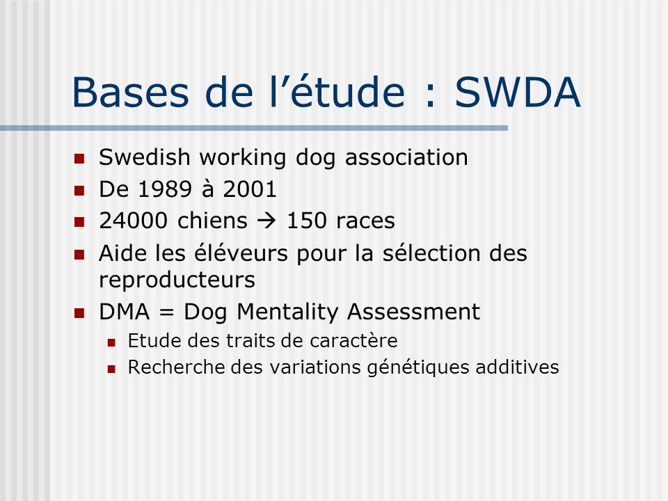 Bases de l'étude : SWDA Swedish working dog association De 1989 à 2001