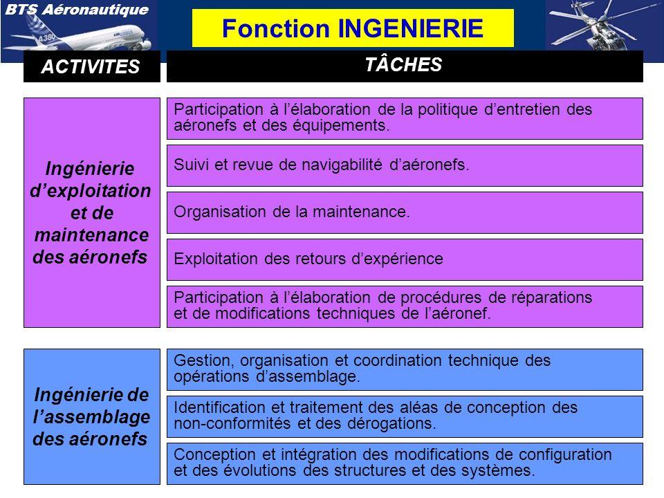 Fonction INGENIERIE ACTIVITES TÂCHES Ingénierie d'exploitation et de