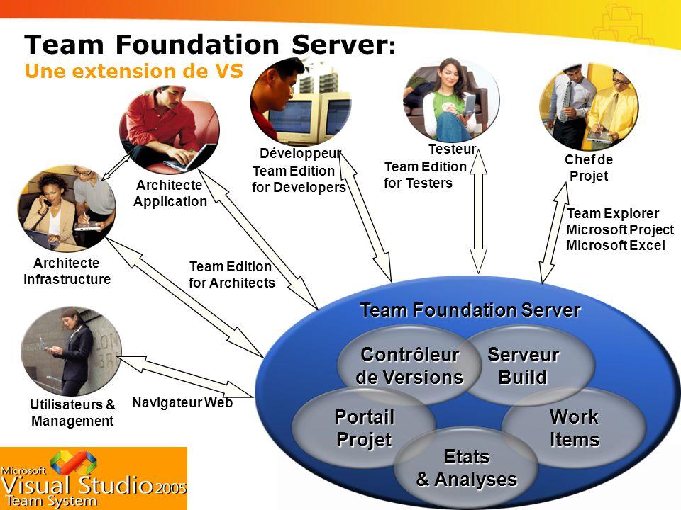 Team Foundation Server: Une extension de VS