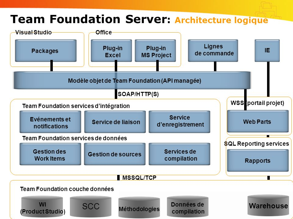 Team Foundation Server: Architecture logique