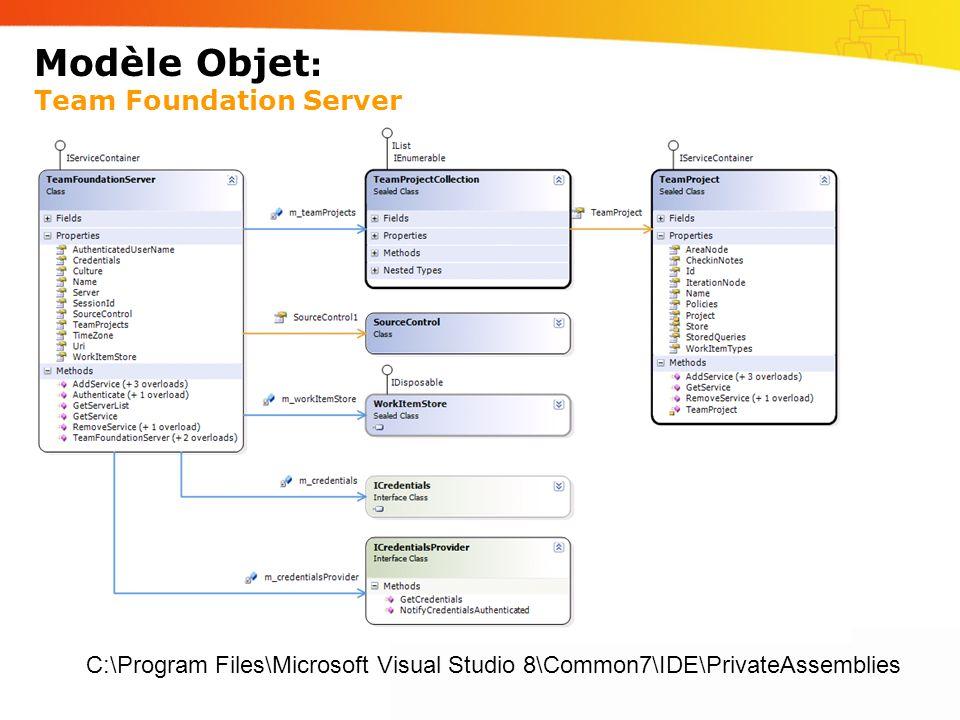 Modèle Objet: Team Foundation Server