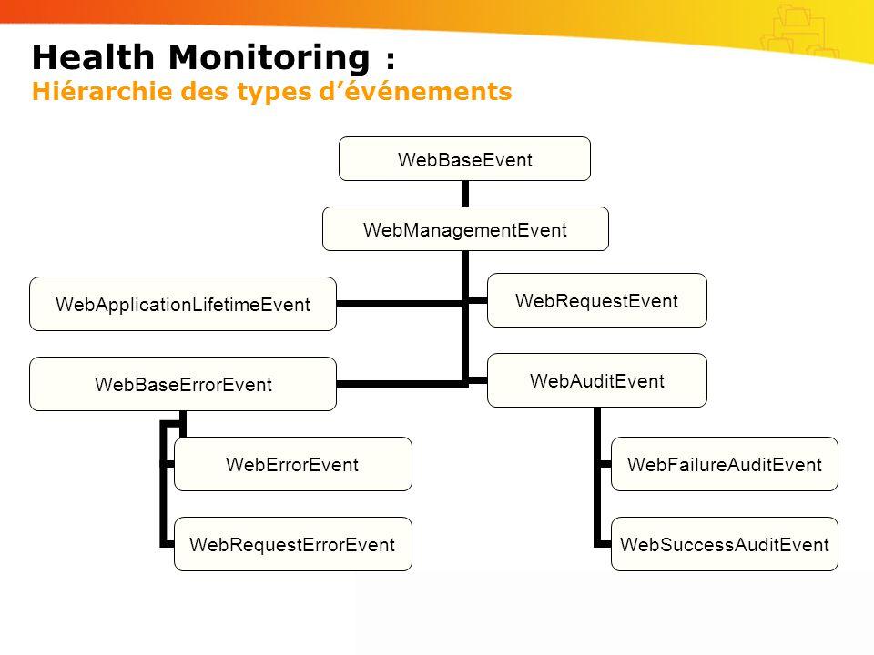 Health Monitoring : Hiérarchie des types d'événements