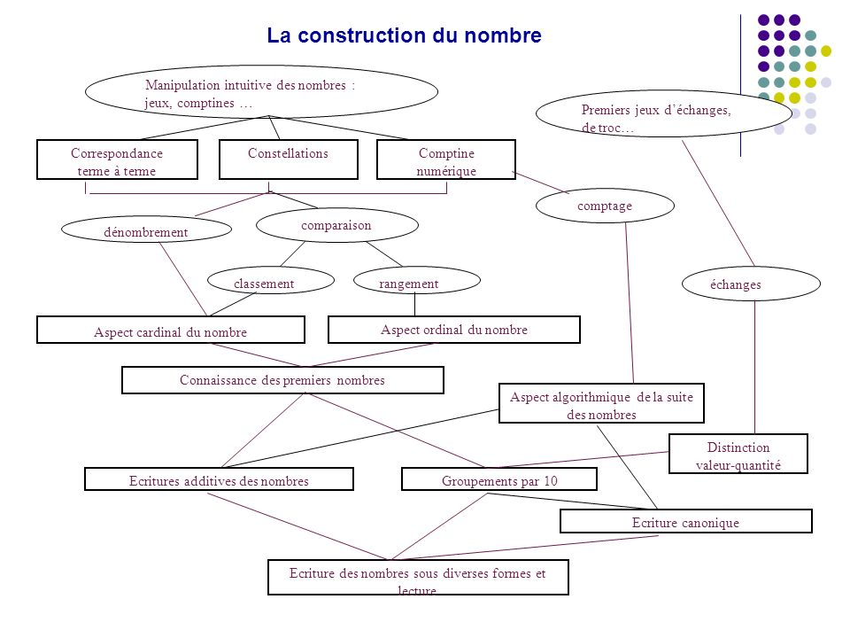 Charg e de mission d partementale math matiques ppt for Construction suite online