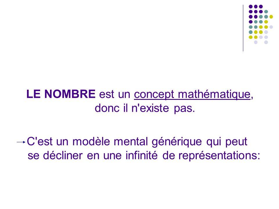 LE NOMBRE est un concept mathématique, donc il n existe pas.