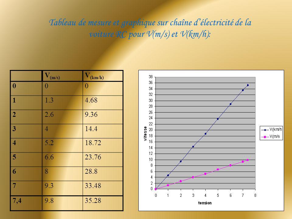 Tableau de mesure et graphique sur chaîne d'électricité de la voiture RC pour V(m/s) et V(km/h):