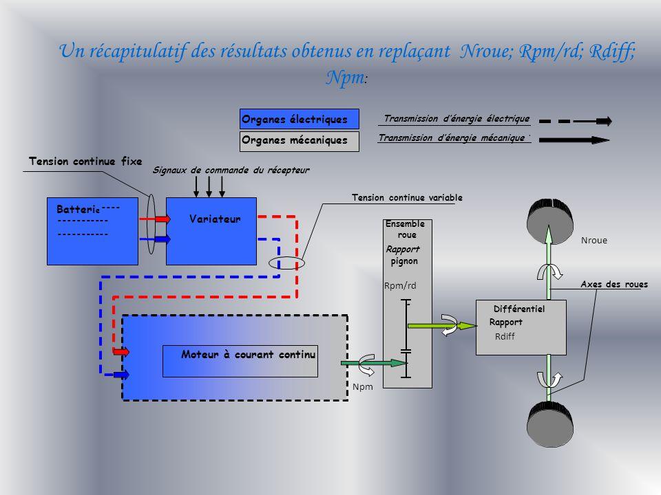 Un récapitulatif des résultats obtenus en replaçant Nroue; Rpm/rd; Rdiff; Npm: