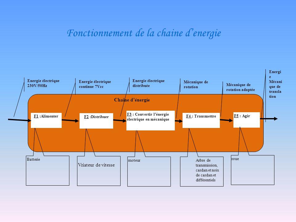 Fonctionnement de la chaine d'energie