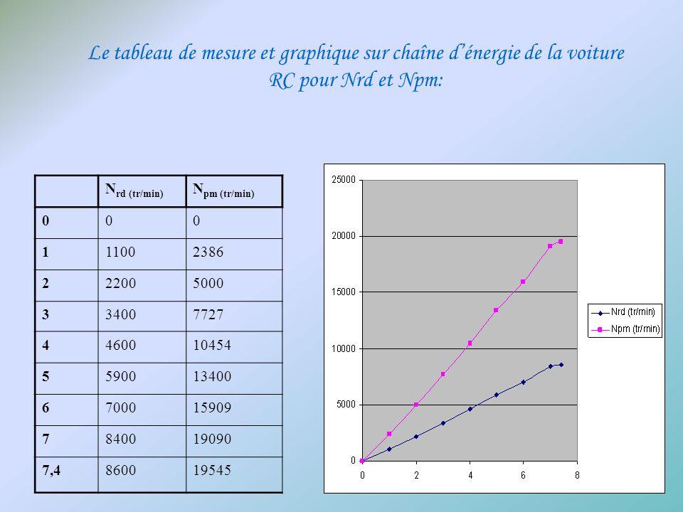 Le tableau de mesure et graphique sur chaîne d'énergie de la voiture RC pour Nrd et Npm: