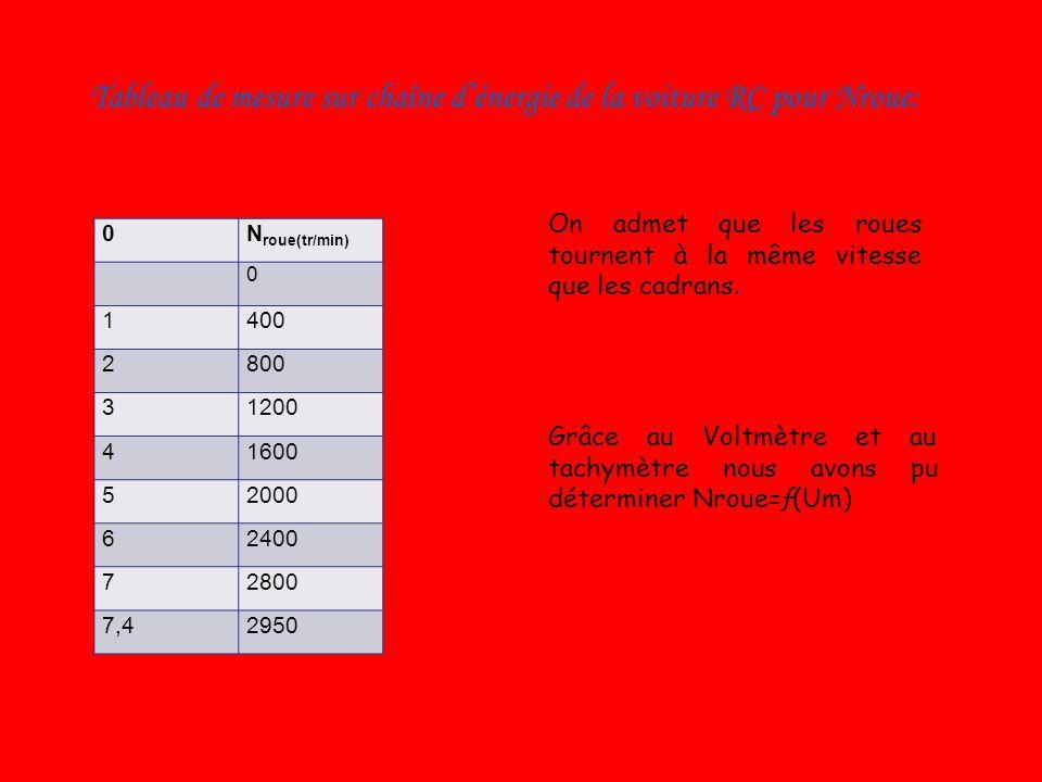 Tableau de mesure sur chaîne d'énergie de la voiture RC pour Nroue: